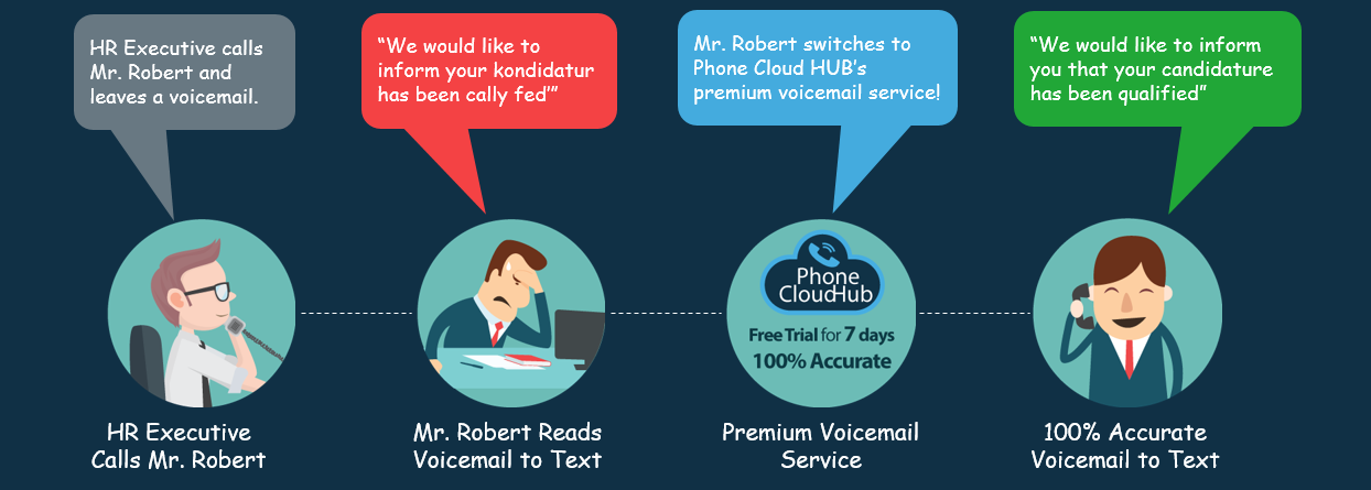 Benefits of Premium Voicemail Service | Phone Cloud Hub